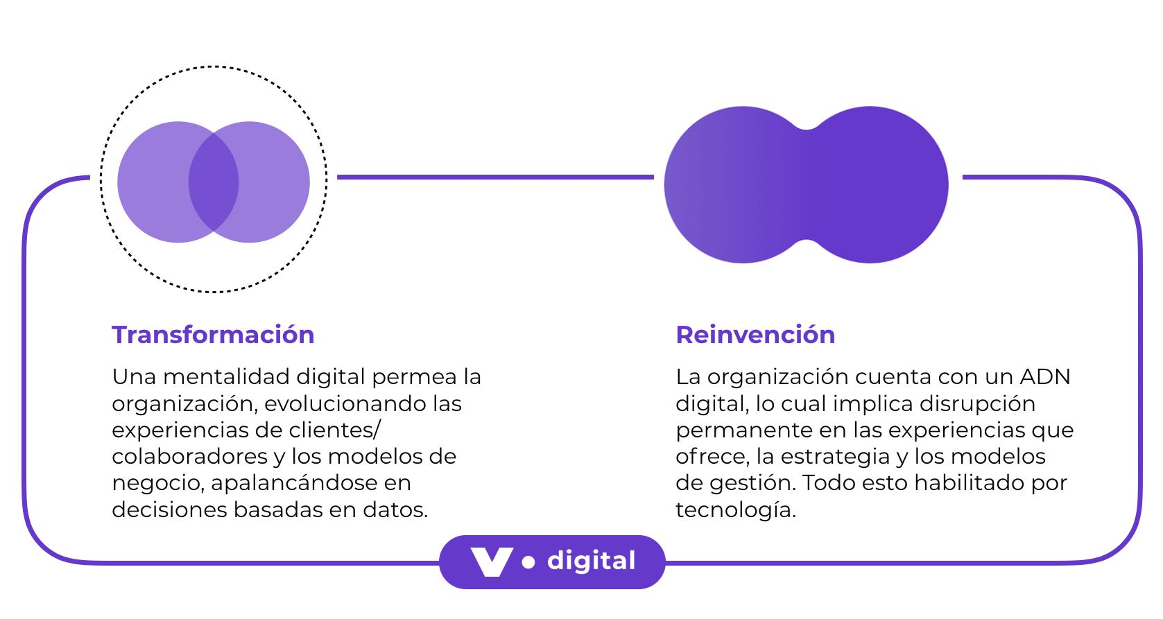 Digital.Reinvention